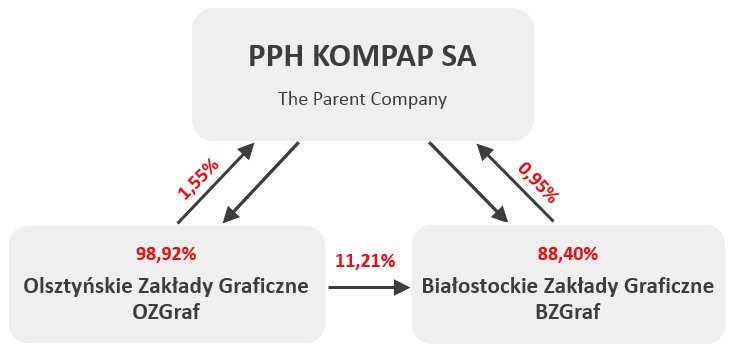 Structure of the capital group KOMPAP